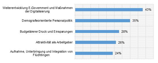 Grafik Digitalisierung in Behörden